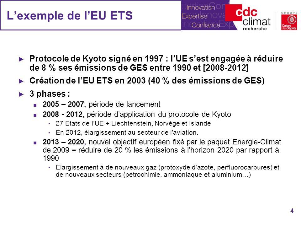 L'exemple de l'EU ETS Protocole de Kyoto signé en 1997 : l'UE s'est engagée à réduire de 8 % ses émissions de GES entre 1990 et [2008-2012]